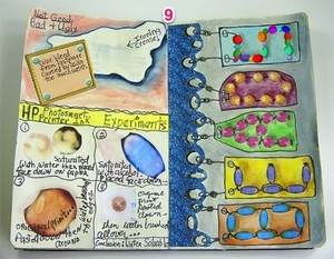 Art Journaling - Scrap Girls Style